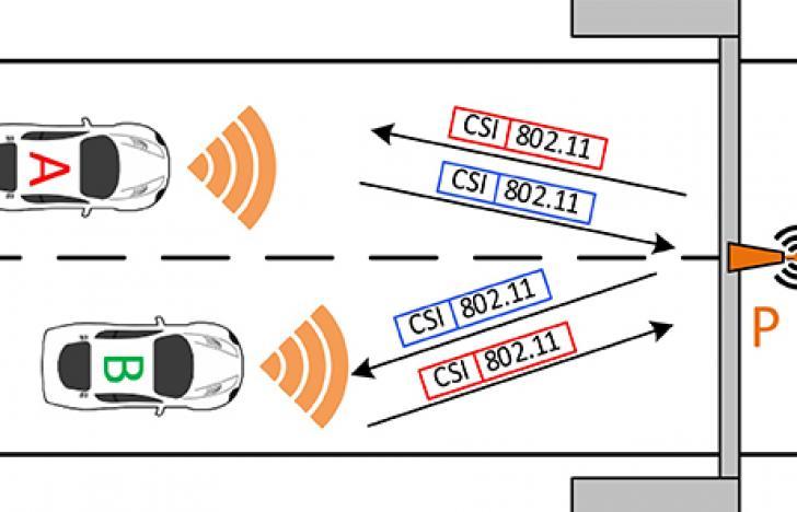 Sicherheit für autonomes Fahren